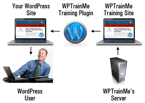 WPTrainMe Plugin User Guide