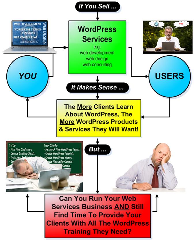 WPTrainMe.com - Educating And Empowering WordPress Users!