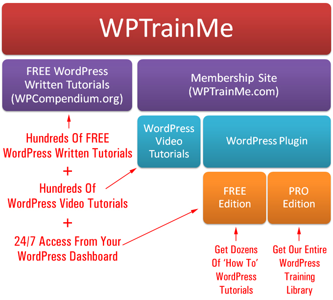 WPTrainMe is a comprehensive WordPress step-by-step training system for non-technical users!