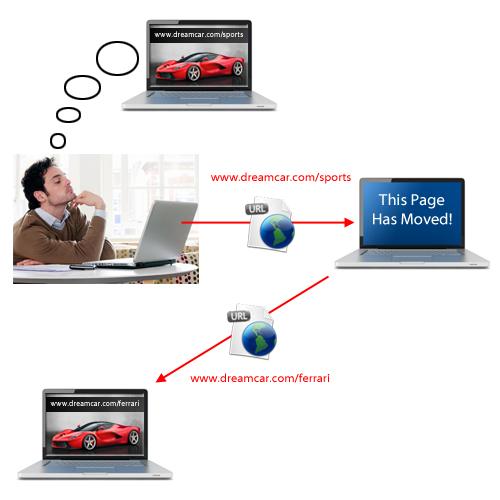 Redirect URLs In WordPress