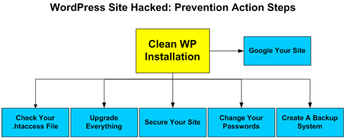 WP Site Hacked: Prevention Action Steps