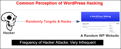 BlogDefender.com - Common Perception Of Hackers