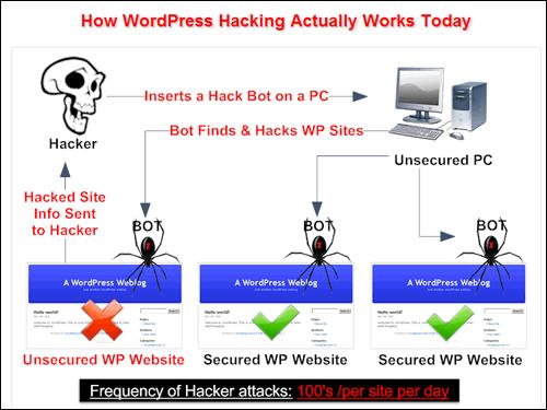 BlogDefender.com - Common Perception Of Hackers