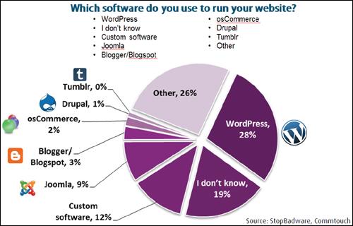 Website Security Overview