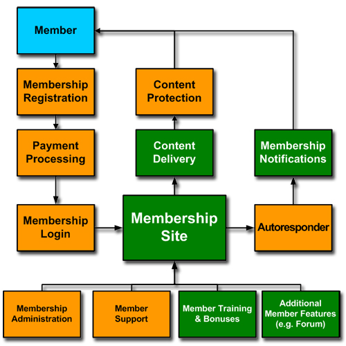 Membership Site Processes